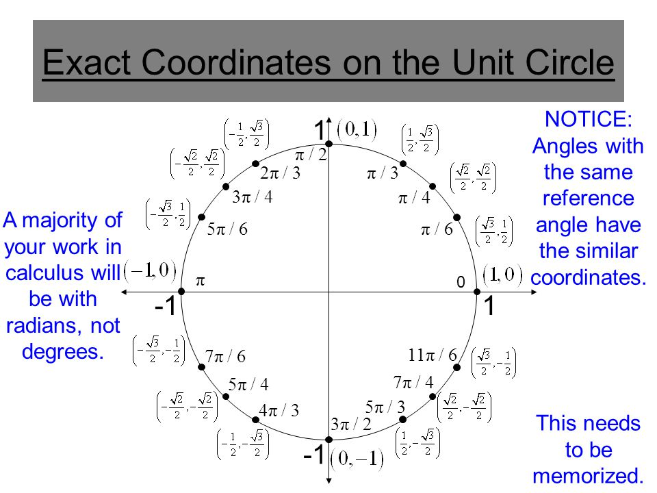 Exact Coordinates on the Unit Circle 1 1 π / 6 π / 4 π / 3 π / 2 2π / 3 3π / 4 5π / 6 7π / 6 5π / 4 4π / 3 3π / 2 5π / 3 7π / 4 11π / 6 0 π A majority of your work in calculus will be with radians, not degrees.