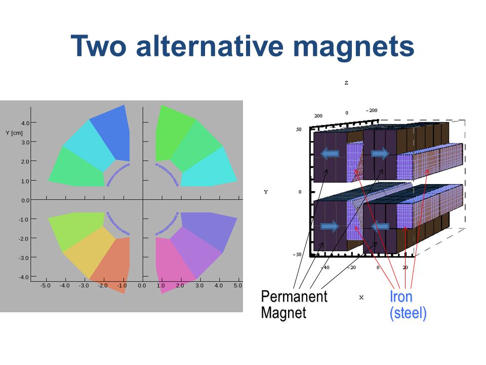 Two alternative magnets Permanent Magnet Iron (steel)