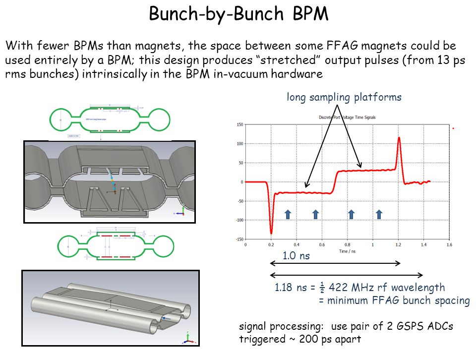Bunch-by-Bunch BPM With fewer BPMs than magnets, the space between some FFAG magnets could be used entirely by a BPM; this design produces stretched output pulses (from 13 ps rms bunches) intrinsically in the BPM in-vacuum hardware 1.0 ns 1.18 ns = ½ 422 MHz rf wavelength = minimum FFAG bunch spacing long sampling platforms signal processing: use pair of 2 GSPS ADCs triggered ~ 200 ps apart