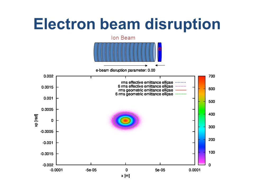 Electron beam disruption Ion Beam e
