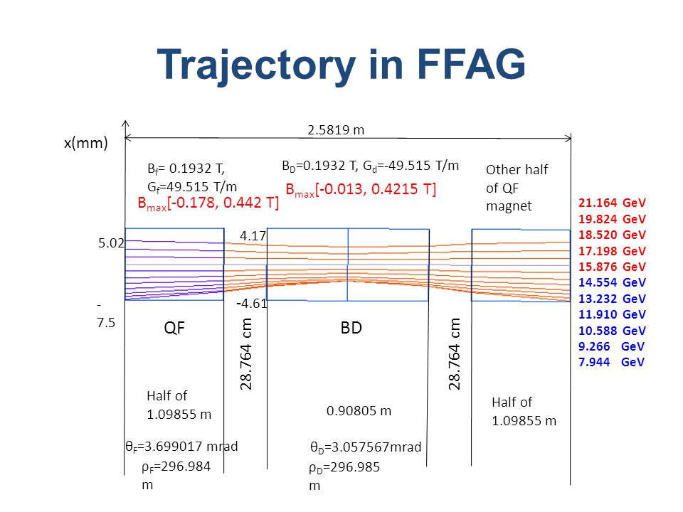 Trajectory in FFAG 2.5819 m 0.90805 m Half of 1.09855 m 21.164 GeV 19.824 GeV 18.520 GeV 17.198 GeV 15.876 GeV 14.554 GeV 13.232 GeV 11.910 GeV 10.588 GeV 9.266 GeV 7.944 GeV θ D =3.057567mrad B D =0.1932 T, G d =-49.515 T/m ρ D =296.985 m x(mm) θ F =3.699017 mrad ρ F =296.984 m B f = 0.1932 T, G f =49.515 T/m 5.02 - 7.5 B max [-0.178, 0.442 T] B max [-0.013, 0.4215 T] Other half of QF magnet 28.764 cm - 4.61 4.17 28.764 cm Half of 1.09855 m QFBD