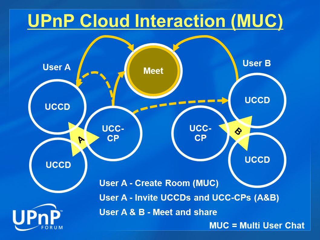 MUC Room UPnP Cloud Interaction (MUC) Meet User A - Create Room (MUC) User A - Invite UCCDs and UCC-CPs (A&B) User A & B - Meet and share A UCC- CP UCCD User A B UCCD UCC- CP User B MUC = Multi User Chat