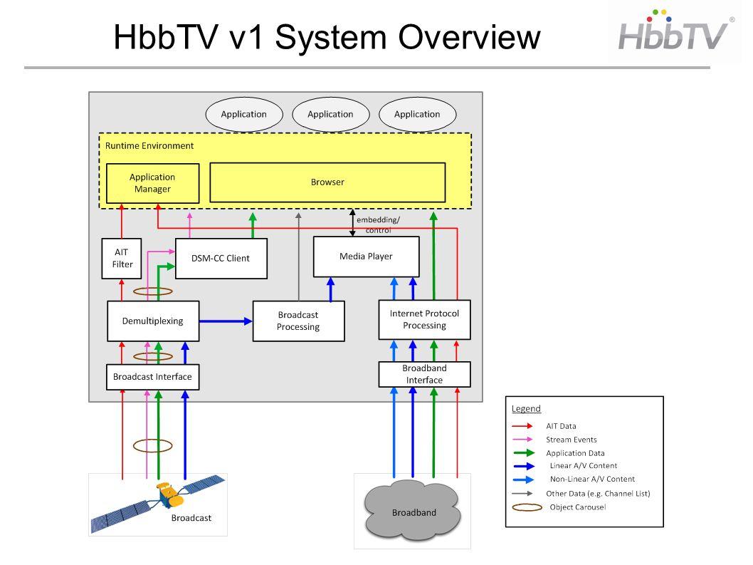 HbbTV v1 System Overview