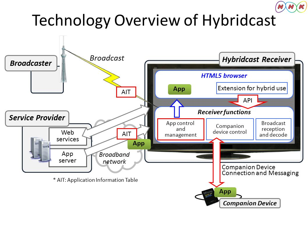 Technology Overview of Hybridcast Broadcast HTML5 browser App server App Web services Broadcaster Service Provider Hybridcast Receiver Companion Devic