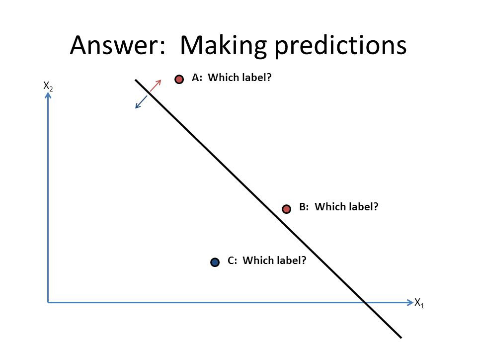Quiz: Learning model types ModelClassification or Regression.