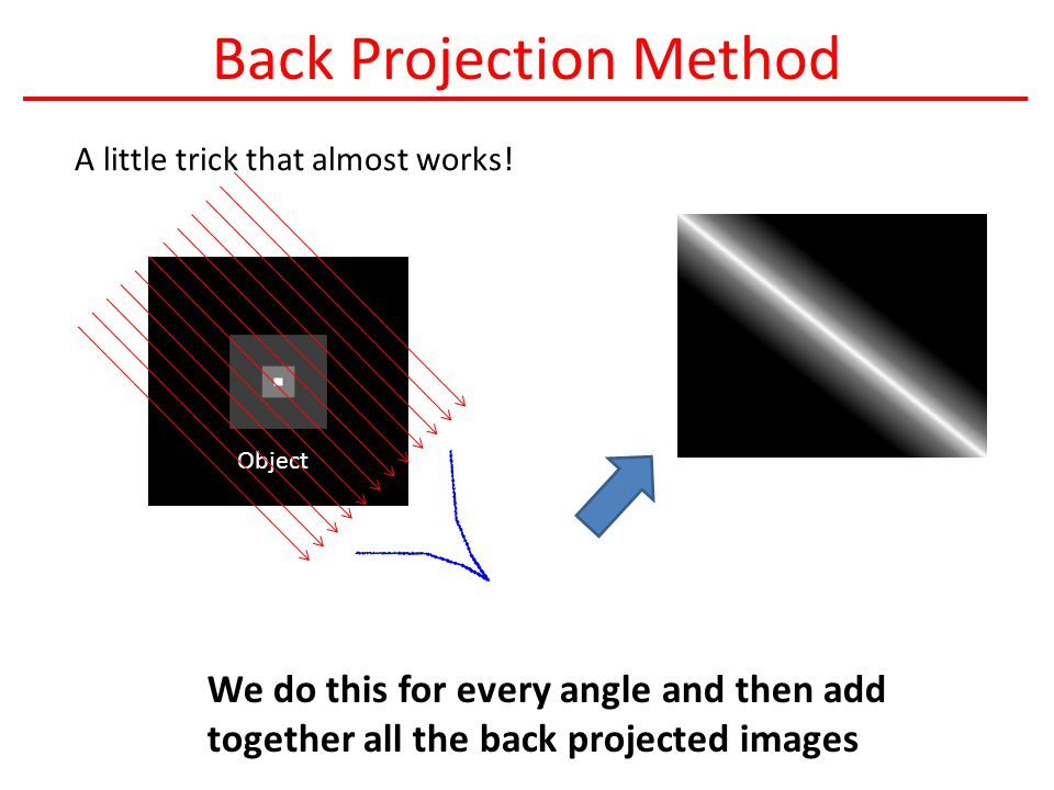 Back Projection Method A little trick that almost works.