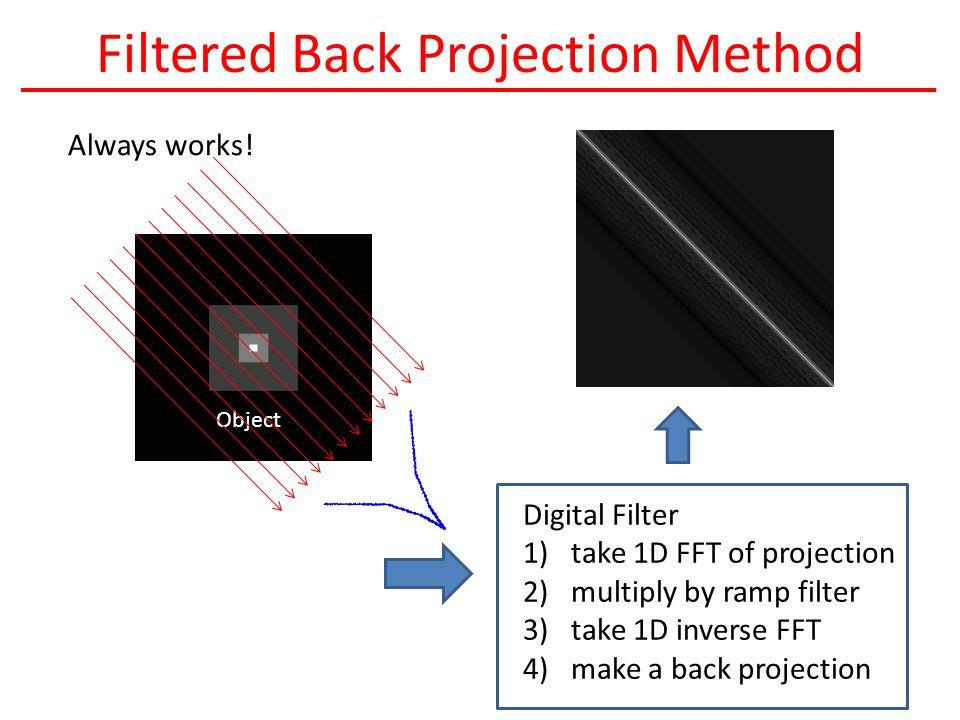 Filtered Back Projection Method Always works.