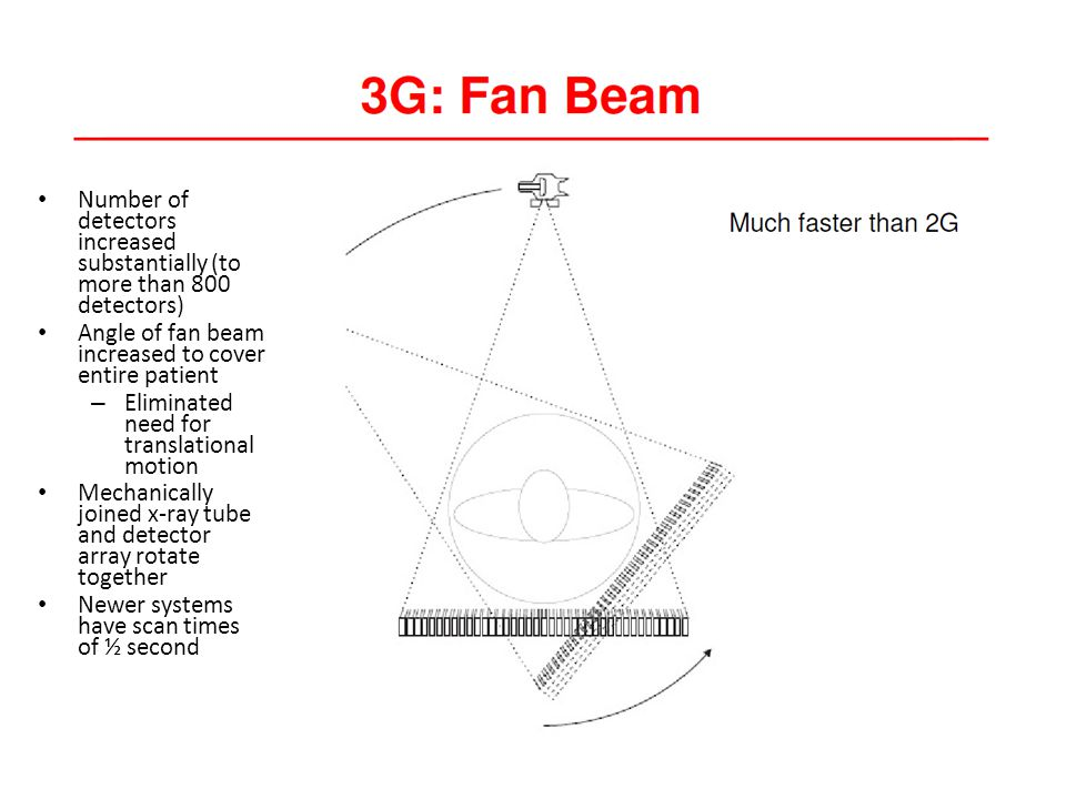 Number of detectors increased substantially (to more than 800 detectors) Angle of fan beam increased to cover entire patient – Eliminated need for translational motion Mechanically joined x-ray tube and detector array rotate together Newer systems have scan times of ½ second