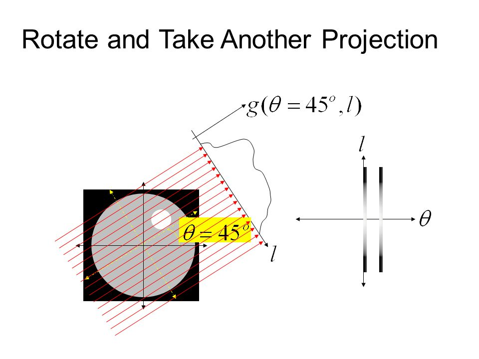Rotate and Take Another Projection