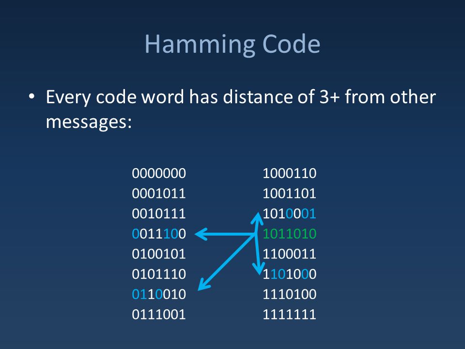 Hamming Code Every code word has distance of 3+ from other messages: 0000000 1000110 0001011 1001101 0010111 1010001 0011100 1011010 0100101 1100011 0101110 1101000 0110010 1110100 0111001 1111111