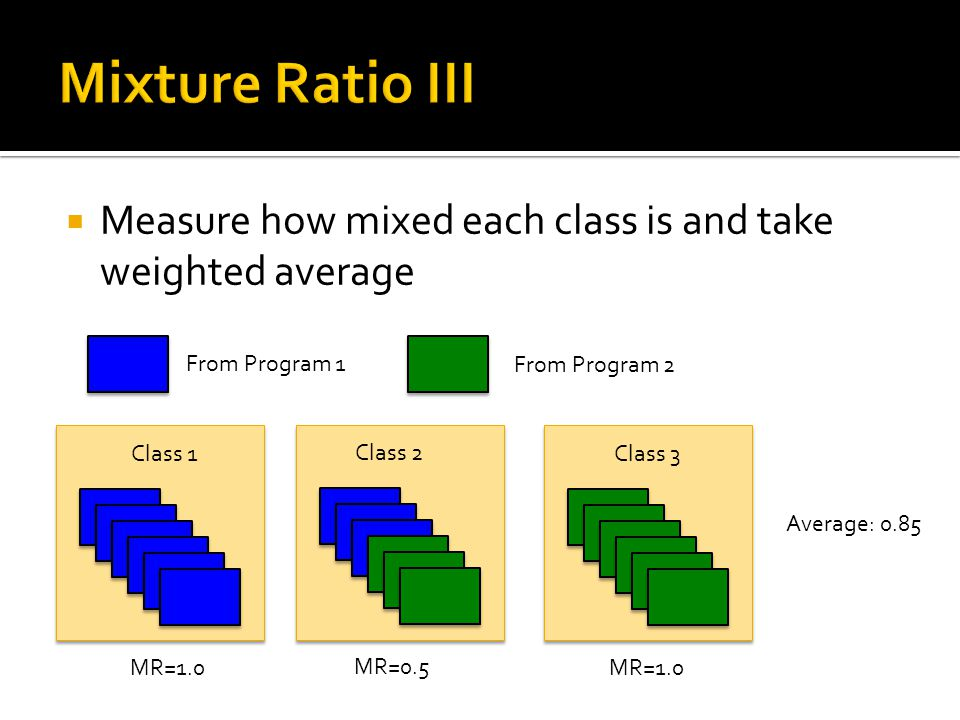 Cl Class 2 MR=0.5 Class 3 MR=1.0 Class 1 MR=1.0  Measure how mixed each class is and take weighted average From Program 1 From Program 2 Average: 0.85