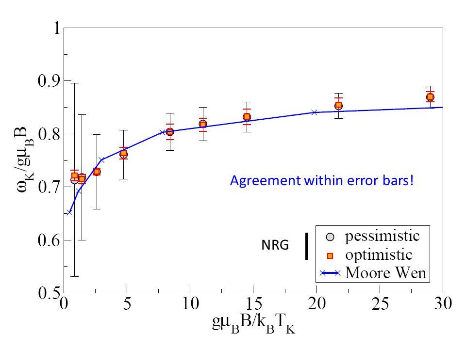 NRG Agreement within error bars!