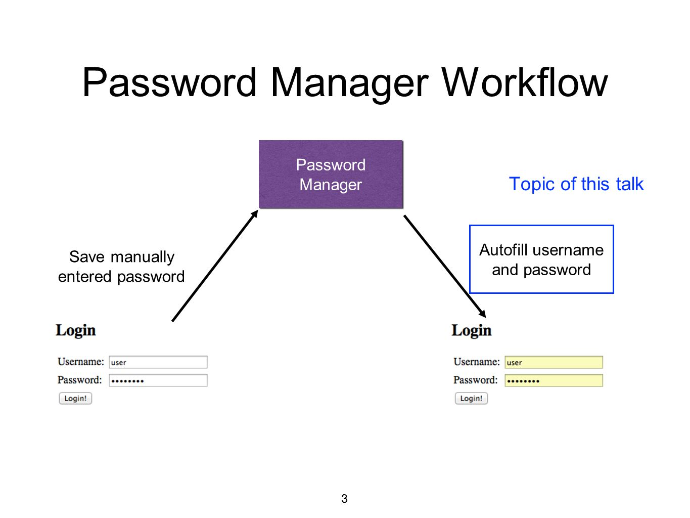 Password Manager Workflow 3 Password Manager Save manually entered password Autofill username and password Topic of this talk
