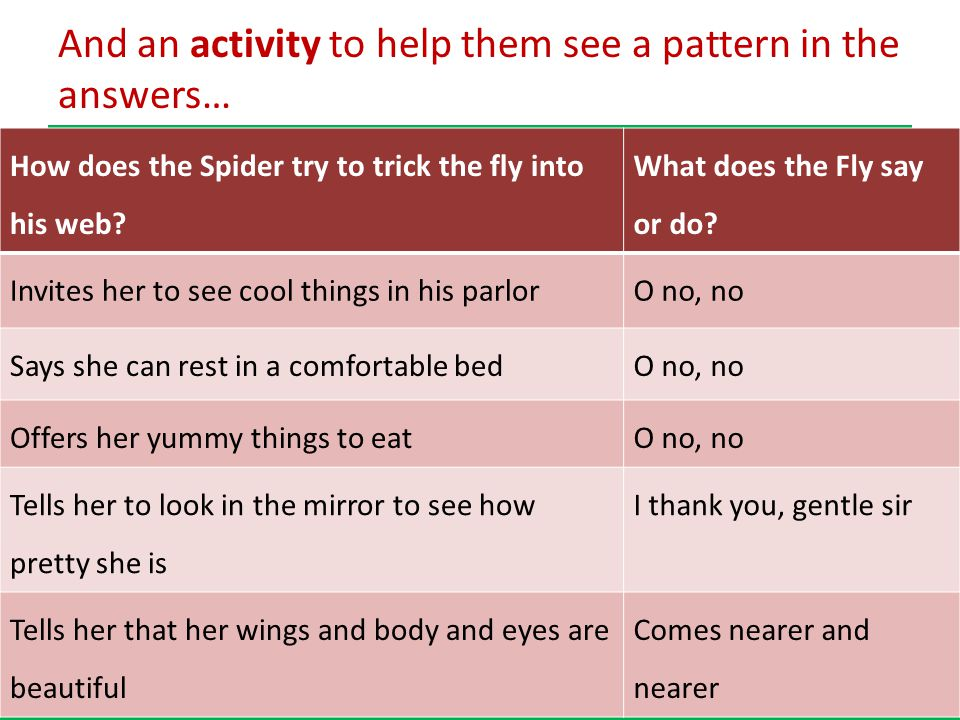 achievethecore.org 30 achievethecore.org And an activity to help them see a pattern in the answers… How does the Spider try to trick the fly into his web.