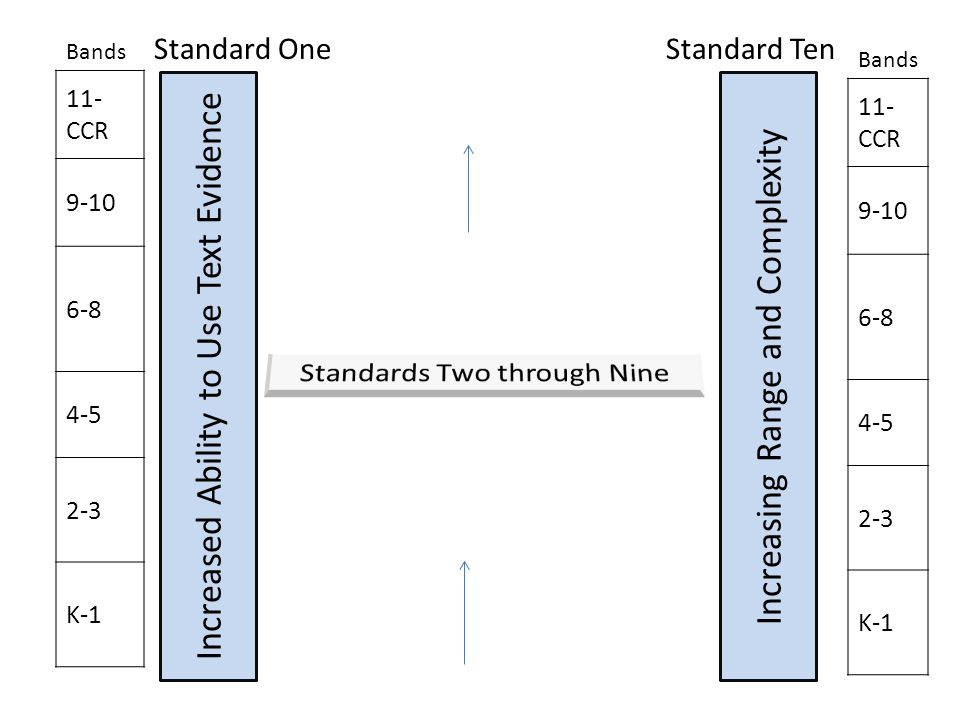 Bands 11- CCR 9-10 6-8 4-5 2-3 K-1 Increased Ability to Use Text Evidence Increasing Range and Complexity Bands 11- CCR 9-10 6-8 4-5 2-3 K-1 Standard OneStandard Ten