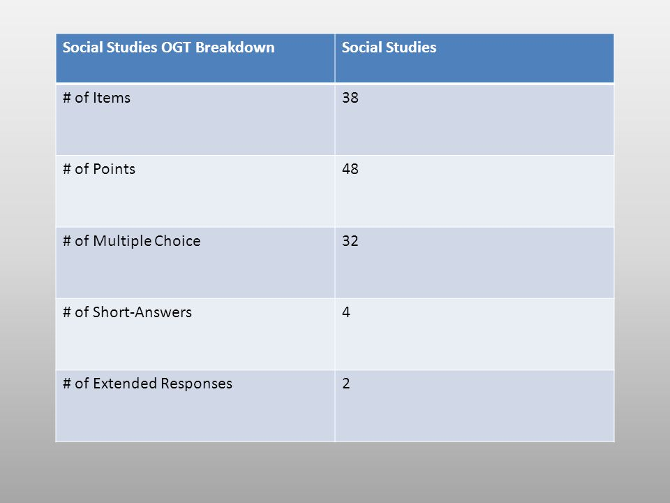 Social Studies OGT BreakdownSocial Studies # of Items38 # of Points48 # of Multiple Choice32 # of Short-Answers4 # of Extended Responses2