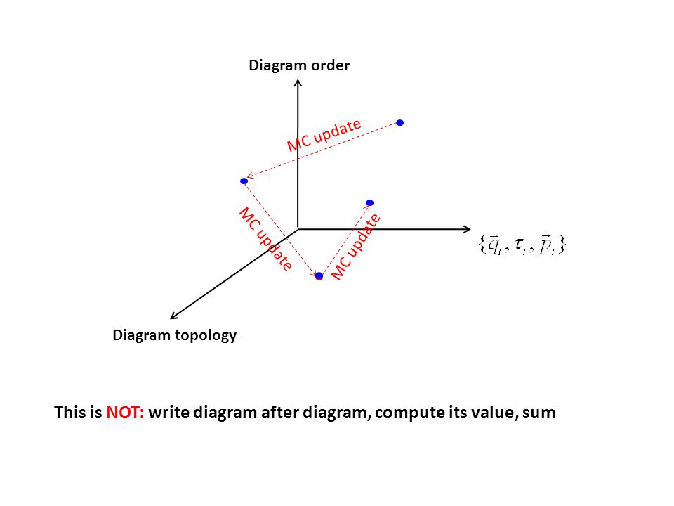 Diagram order Diagram topology MC update This is NOT: write diagram after diagram, compute its value, sum