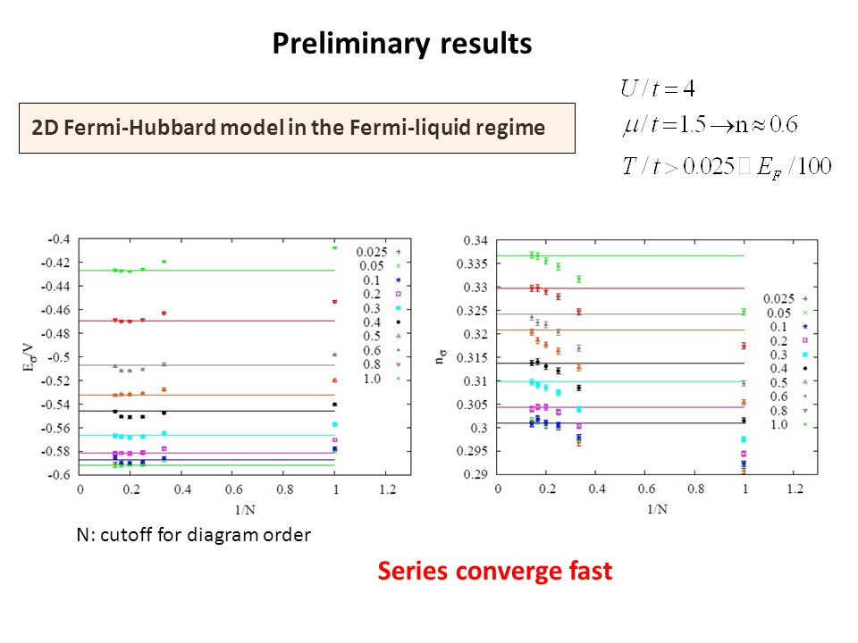 2D Fermi-Hubbard model in the Fermi-liquid regime Preliminary results N: cutoff for diagram order Series converge fast