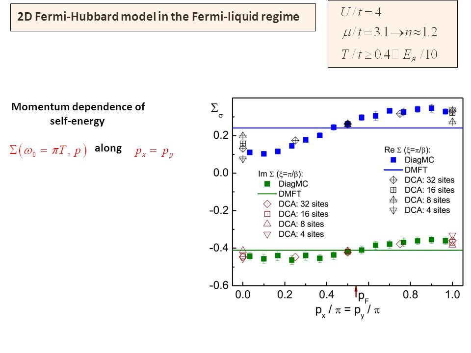 2D Fermi-Hubbard model in the Fermi-liquid regime Momentum dependence of self-energy along