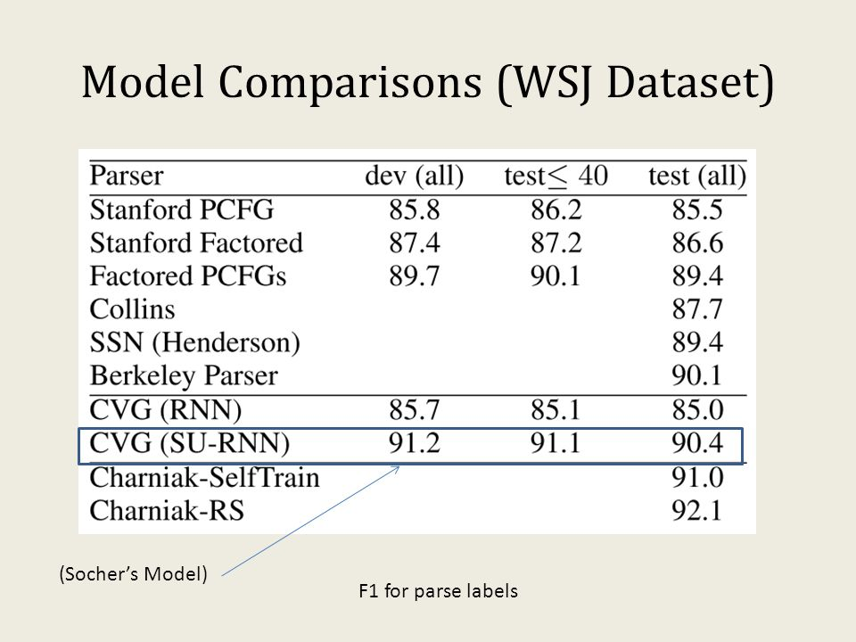 Model Comparisons (WSJ Dataset) (Socher's Model) F1 for parse labels