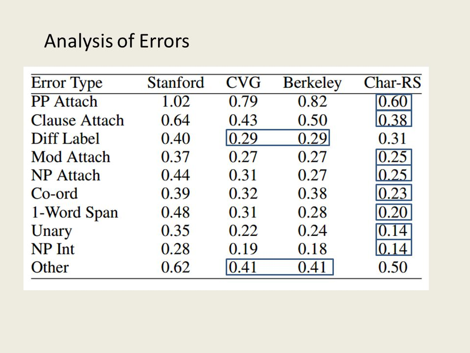 Analysis of Errors
