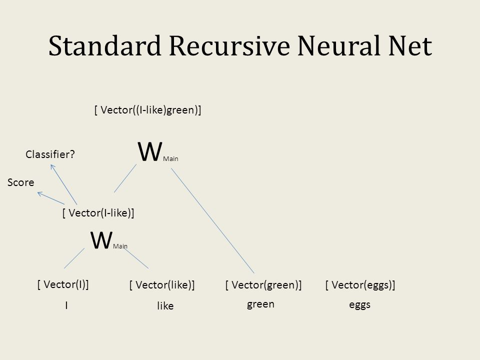 Standard Recursive Neural Net I like green eggs [ Vector(I)] [ Vector(like)] W Main [ Vector(I-like)] Score [ Vector(green)] [ Vector(eggs)] Classifie