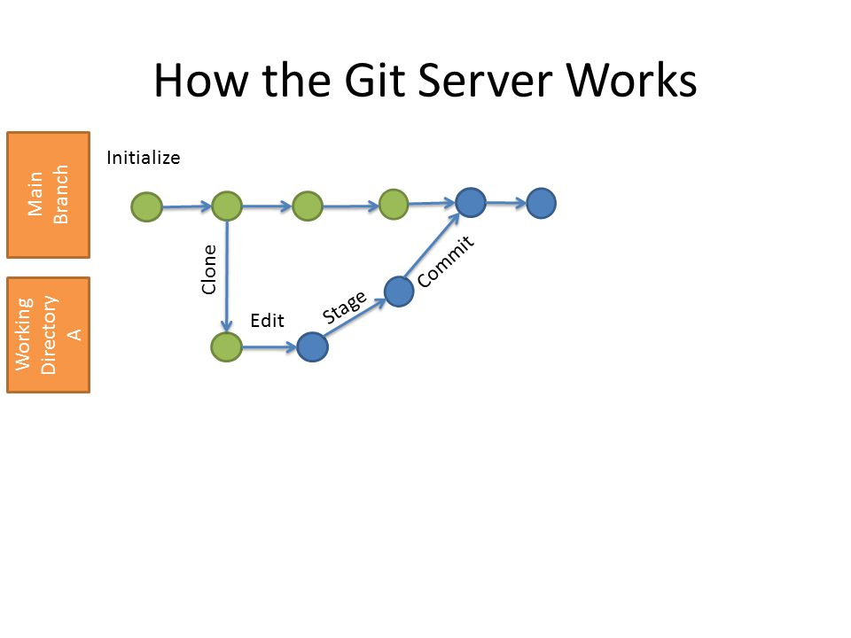 How the Git Server Works Main Branch Working Directory A CloneEdit Stage Commit Initialize