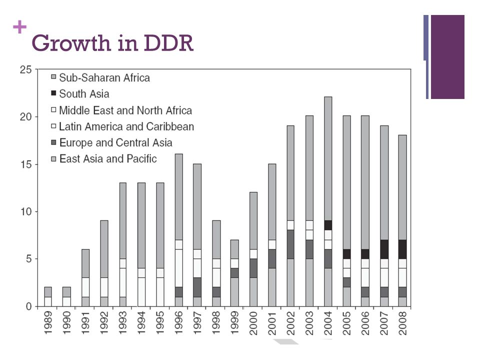+ Growth in DDR