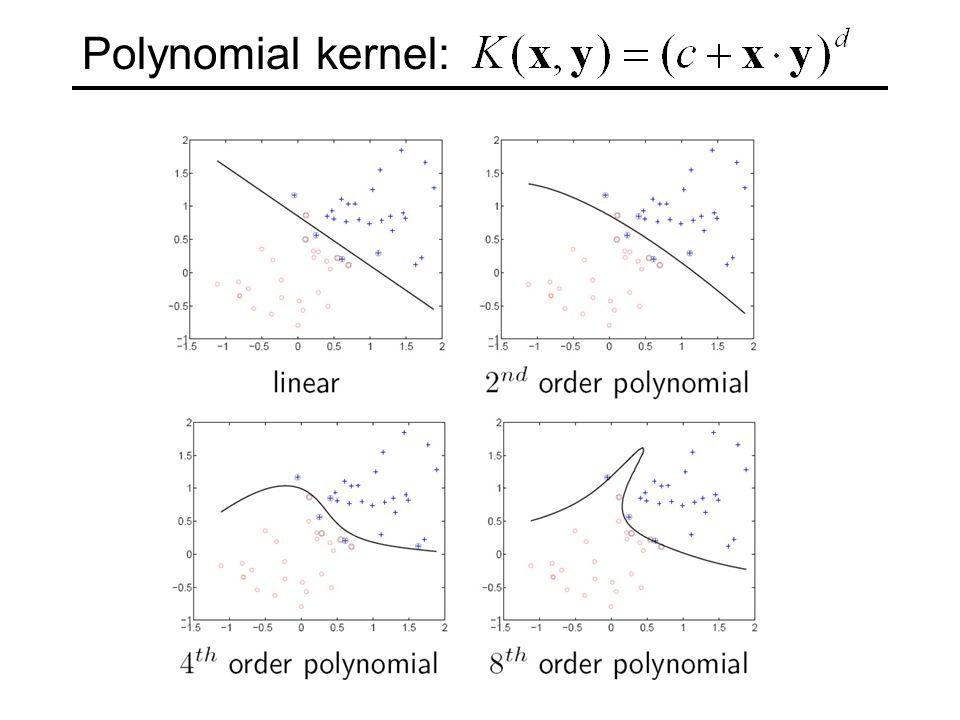 Polynomial kernel: