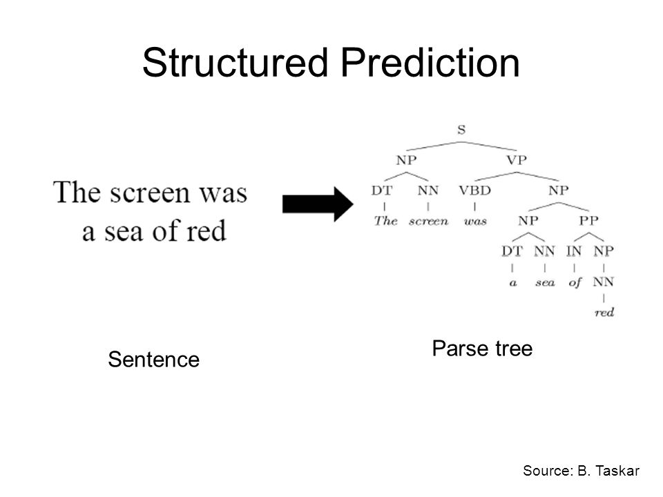 Structured Prediction Sentence Parse tree Source: B. Taskar