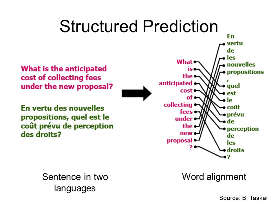 Structured Prediction Sentence in two languages Word alignment Source: B. Taskar