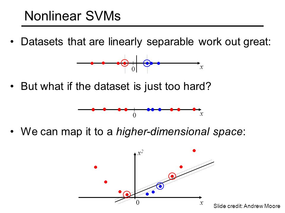 Datasets that are linearly separable work out great: But what if the dataset is just too hard.