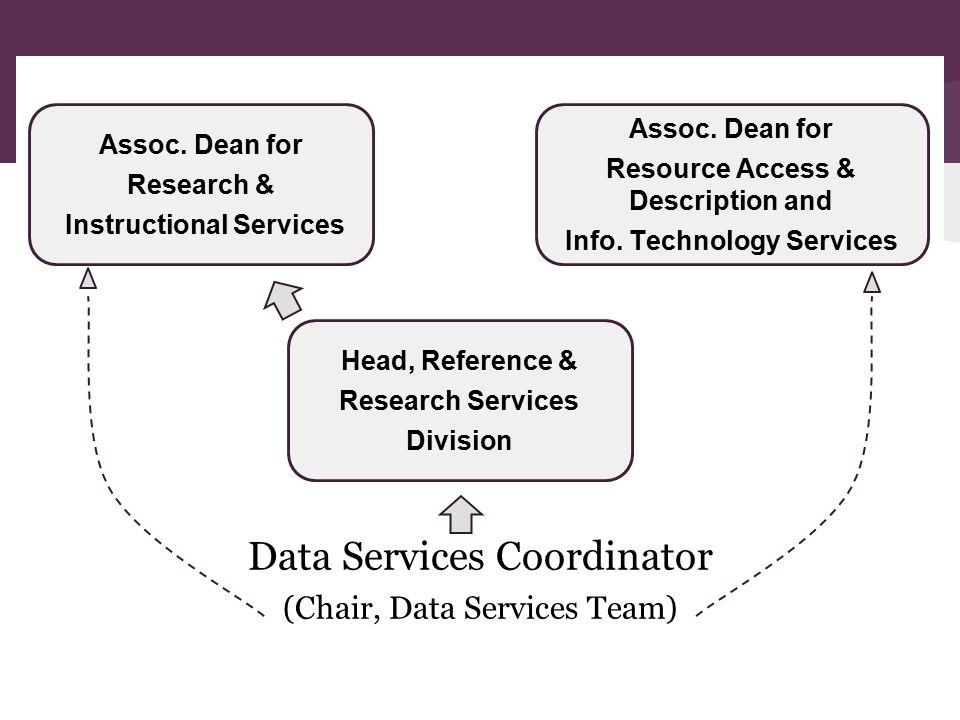 Team Data Libraries Unit Representation Libraries IT Government Publications Maps Collection Health Sciences Collection Management Services Cataloging & Metadata Services Acquisitions & Rapid Cataloging Services