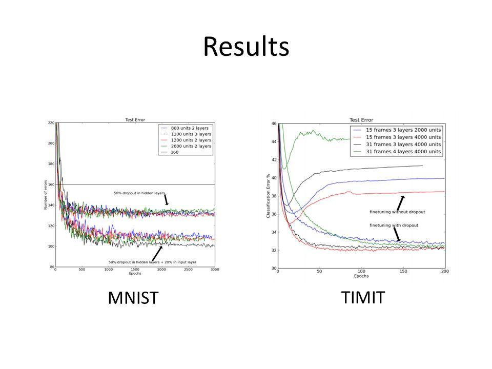 Results MNIST TIMIT