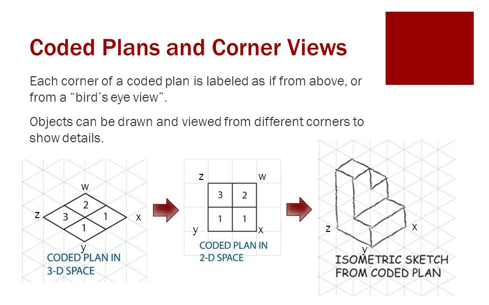 "Coded Plans and Corner Views Each corner of a coded plan is labeled as if from above, or from a ""bird's eye view"". Objects can be drawn and viewed fro"