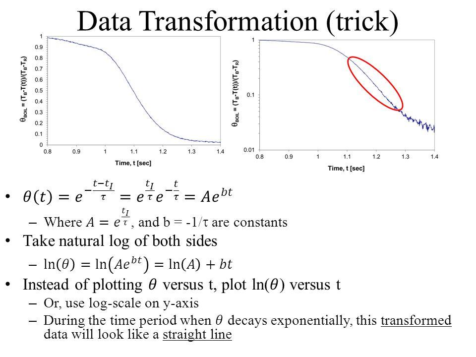 Data Transformation (trick)