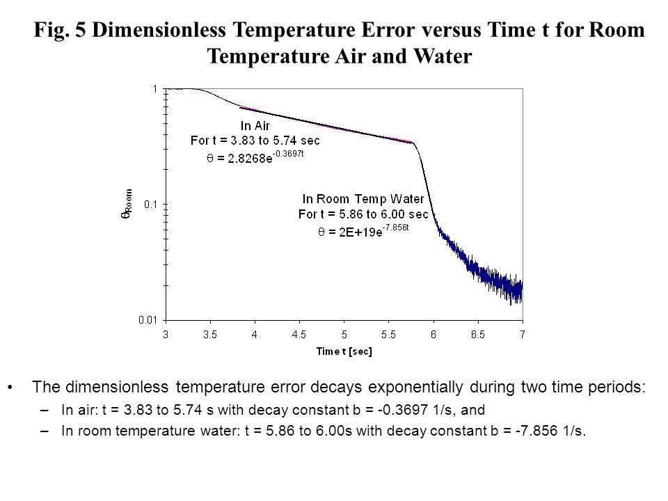 Fig. 5 Dimensionless Temperature Error versus Time t for Room Temperature Air and Water The dimensionless temperature error decays exponentially durin