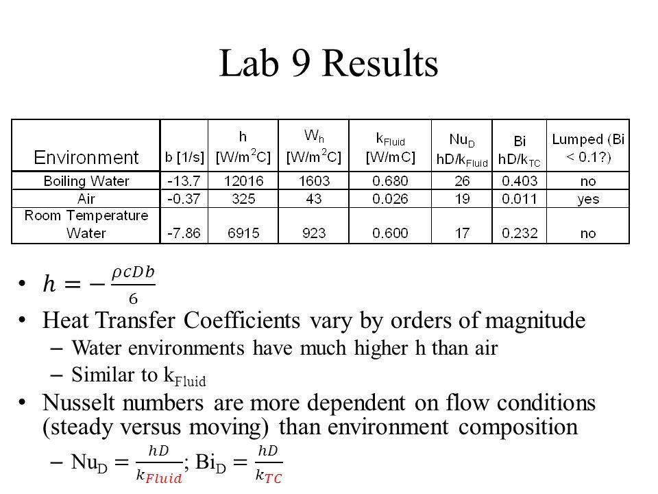 Lab 9 Results
