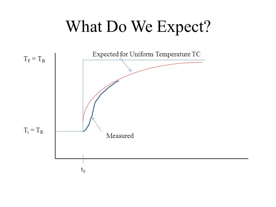 What Do We Expect Expected for Uniform Temperature TC Measured t0t0 T F = T B T i = T R