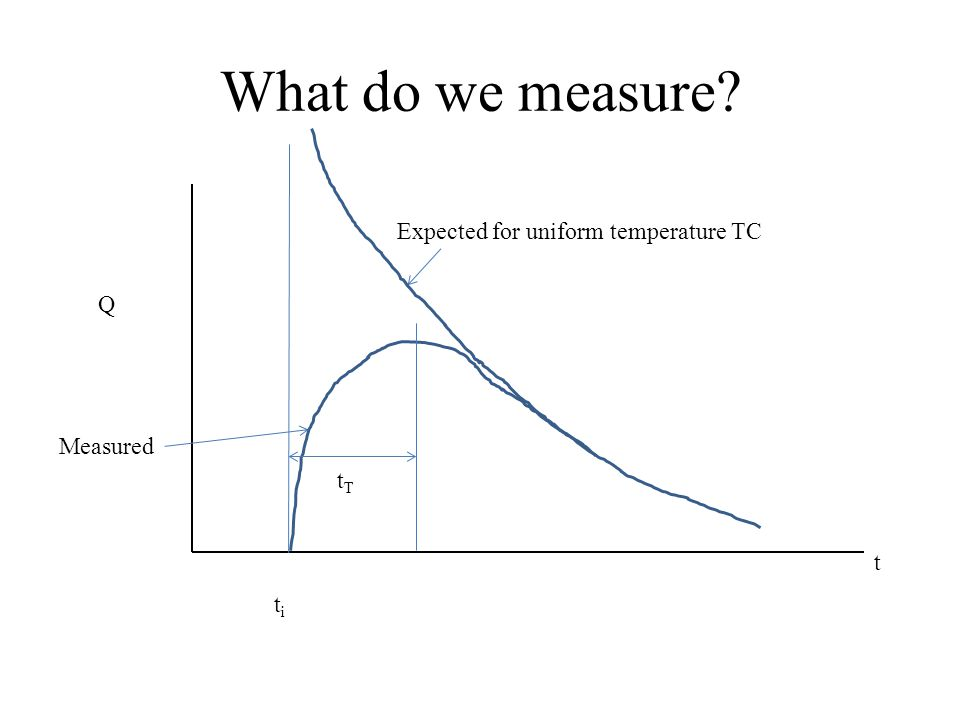 What do we measure titi Expected for uniform temperature TC Measured Q t tTtT