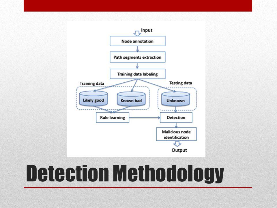 Detection Methodology