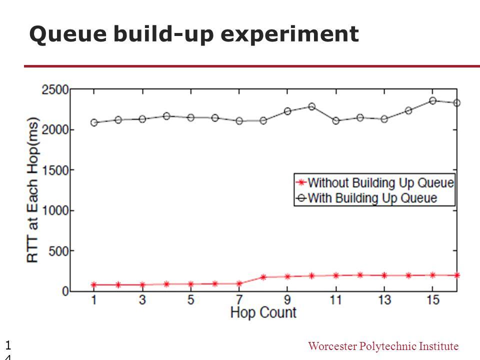 Worcester Polytechnic Institute Queue build-up experiment 14