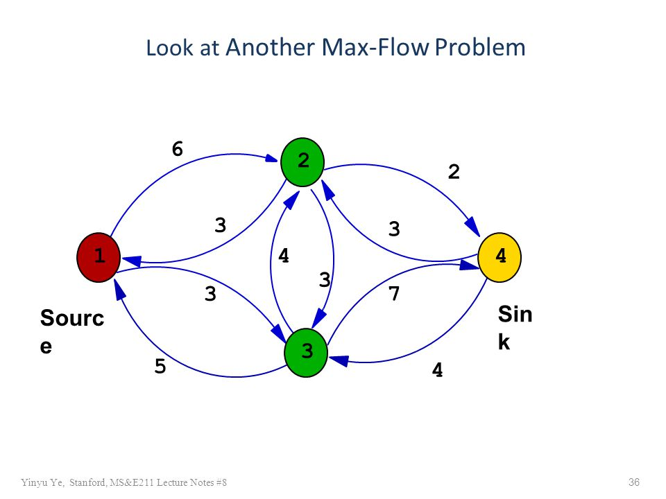 2 1 Sin k Sourc e 6 3 4 5 3 4 4 2 3 73 Yinyu Ye, Stanford, MS&E211 Lecture Notes #8 36 Look at Another Max-Flow Problem 3