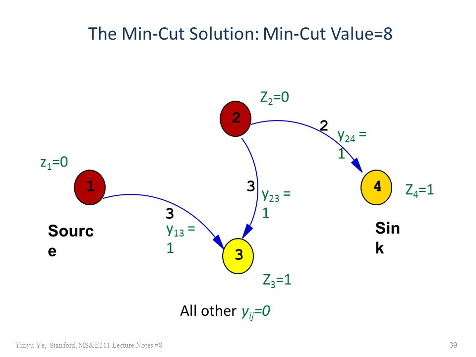 Yinyu Ye, Stanford, MS&E211 Lecture Notes #8 39 The Min-Cut Solution: Min-Cut Value=8 y 24 = 1 1 Sin k Sourc e 34 2 3 3 Z 4 =1 Z 3 =1 Z 2 =0 z 1 =0 y 23 = 1 y 13 = 1 2 All other y ij =0
