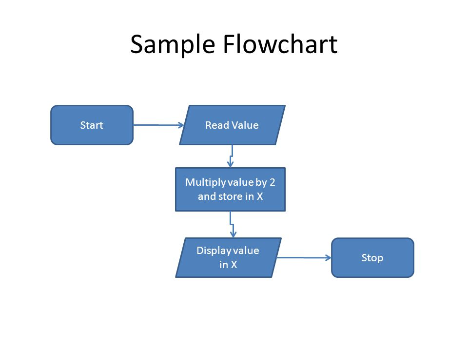 Sample Flowchart StartRead Value Multiply value by 2 and store in X Display value in X Stop