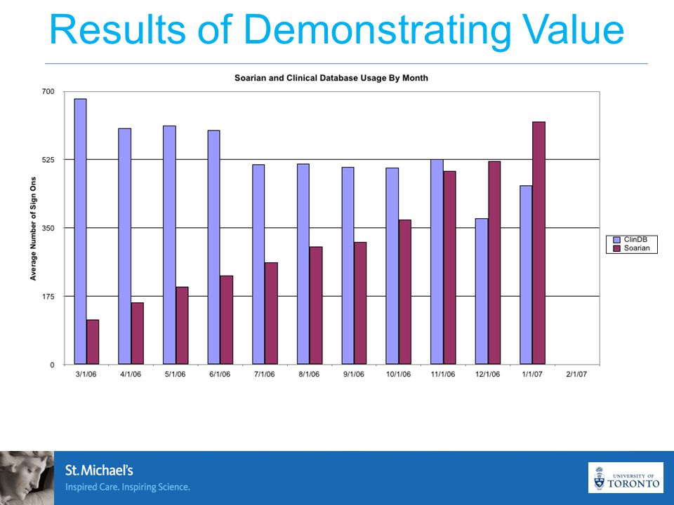 Results of Demonstrating Value