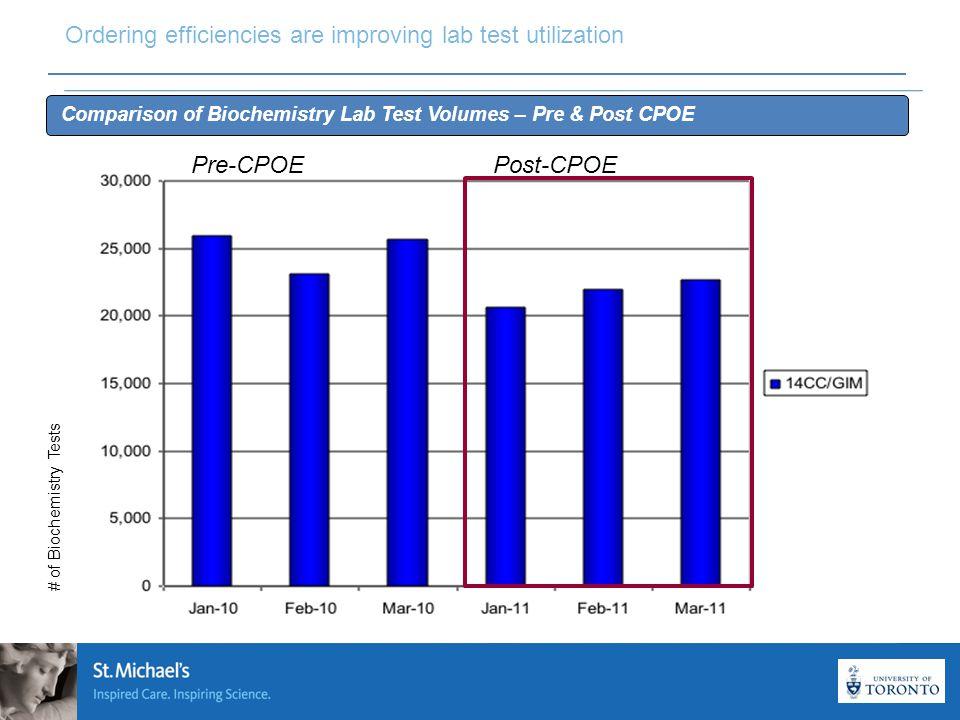 22 Pre-CPOEPost-CPOE # of Biochemistry Tests Ordering efficiencies are improving lab test utilization Comparison of Biochemistry Lab Test Volumes – Pre & Post CPOE
