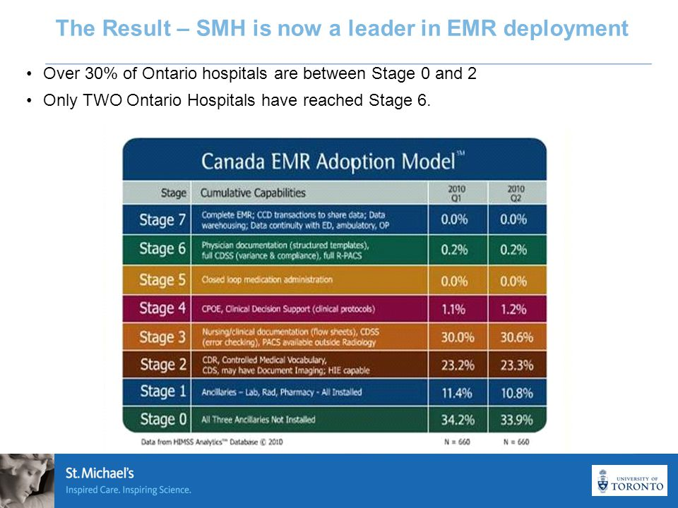 The Result – SMH is now a leader in EMR deployment Over 30% of Ontario hospitals are between Stage 0 and 2 Only TWO Ontario Hospitals have reached Stage 6.