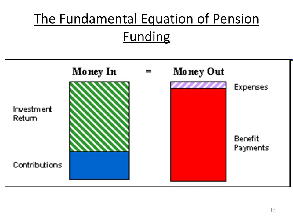 The Fundamental Equation of Pension Funding 17