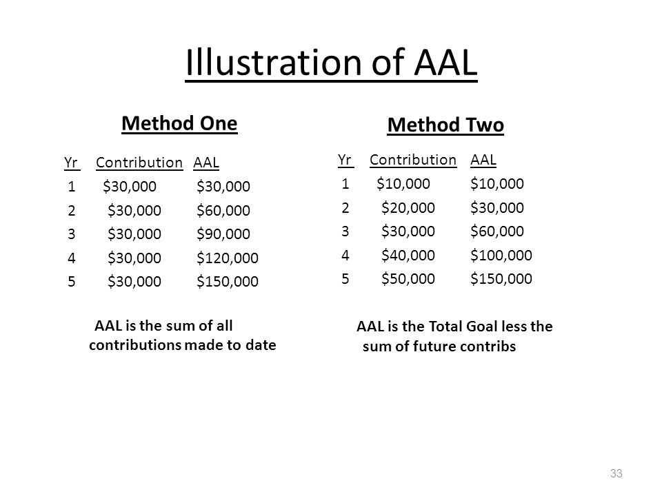 Illustration of AAL Method One Yr Contribution AAL 1 $30,000$30,000 2 $30,000$60,000 3 $30,000$90,000 4 $30,000$120,000 5 $30,000 $150,000 AAL is the